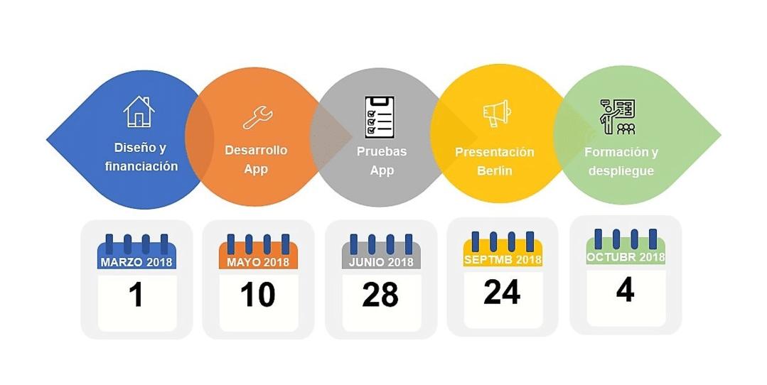 Calendario de desarrollo App diagnóstica