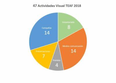 47 actividades Visual TEAF 2018