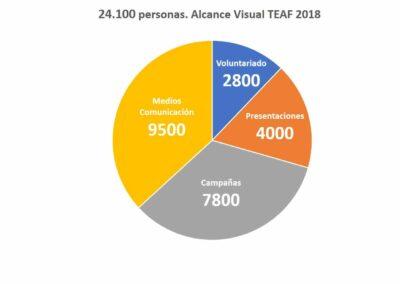 24.100 personas. Alcance Visual TEAF 2018