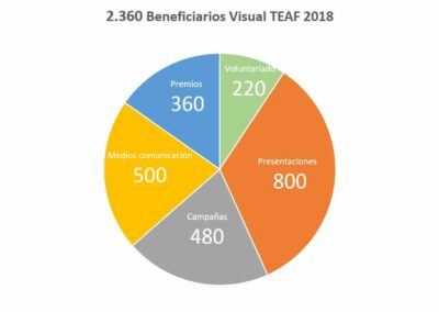 2.360 beneficiarios Visual TEAF 2018